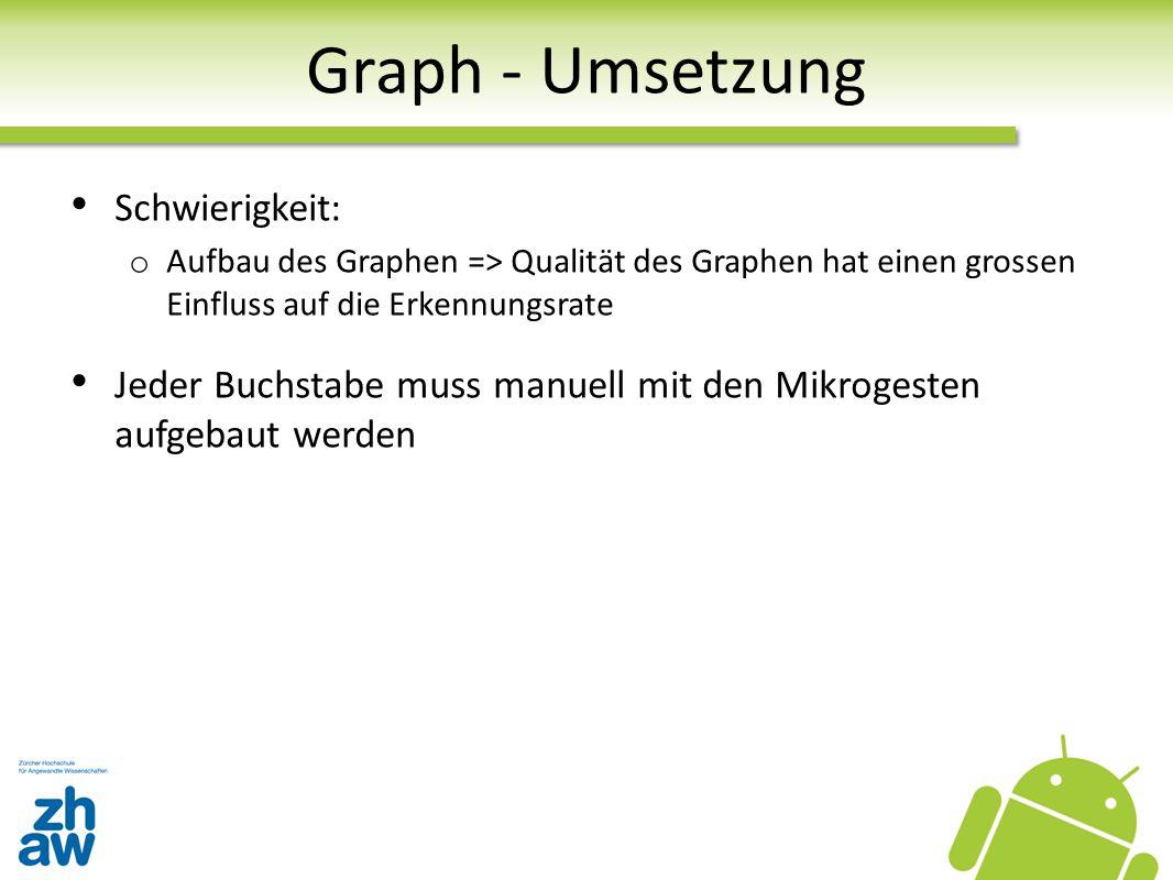Graph - Umsetzung Schwierigkeit:
