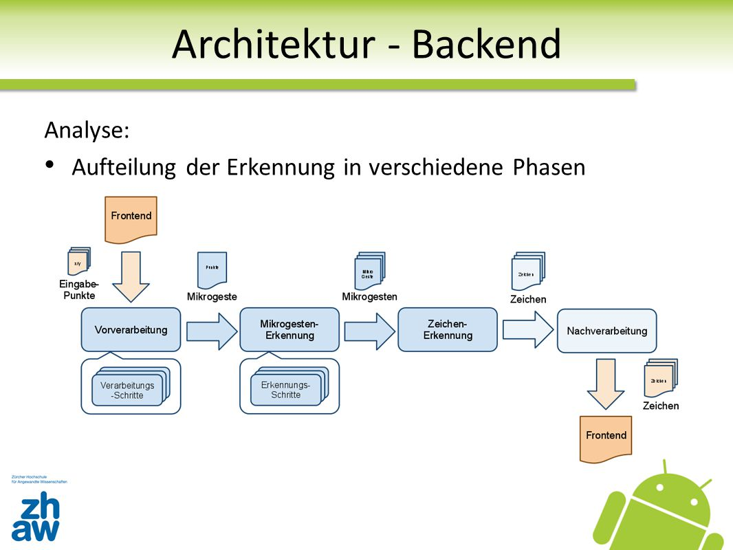 Architektur - Backend Analyse: