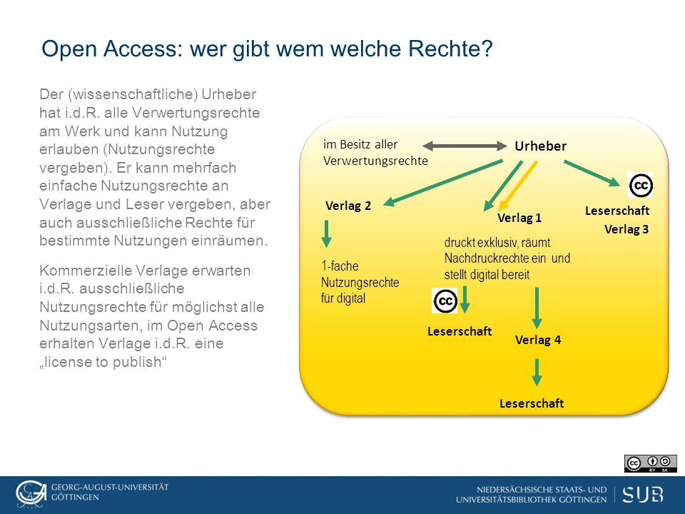 Open Access: wer gibt wem welche Rechte