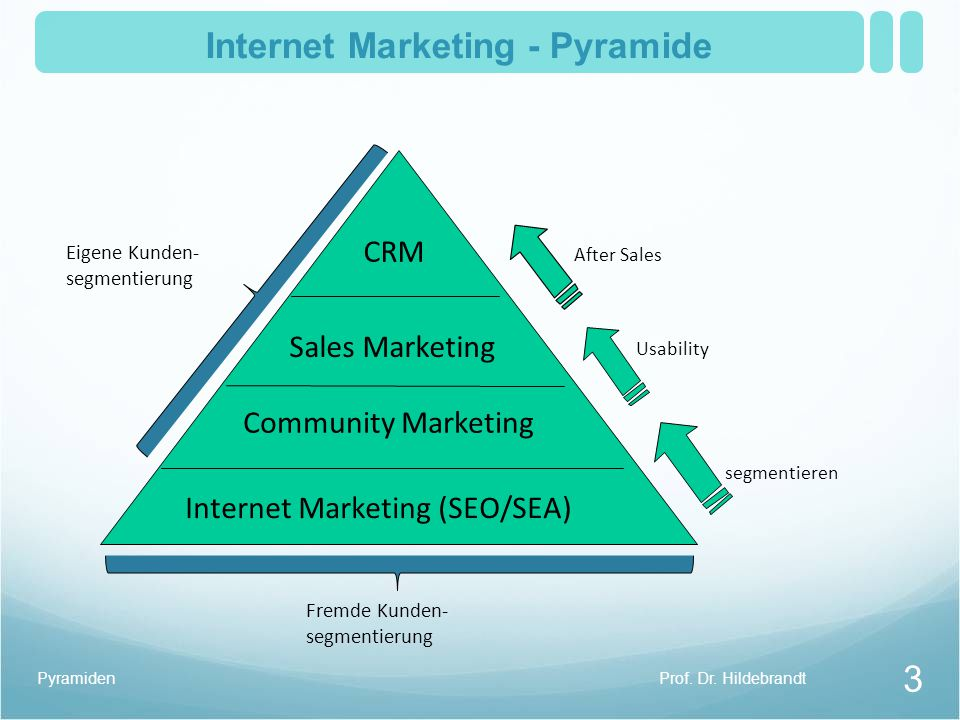 Internet+Marketing+-+Pyramide.jpg