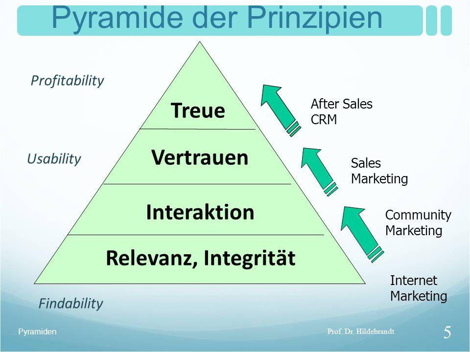 Pyramide der Prinzipien