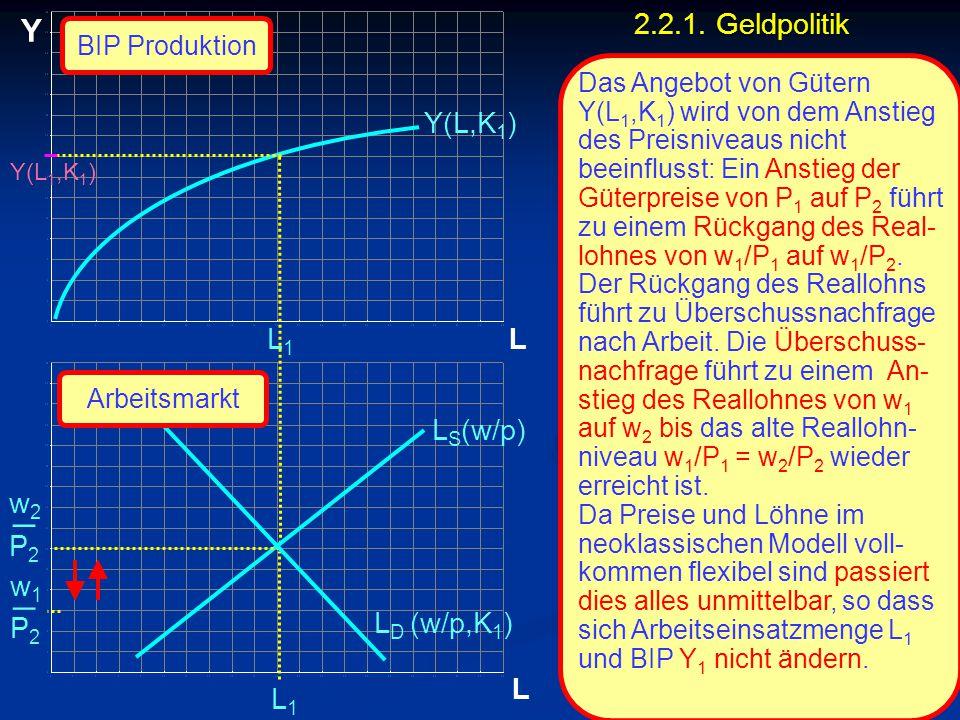 _ _ Y 2.2.1. Geldpolitik Y(L,K1) L1 L LS(w/p) w2 P2 w1 P2 LD (w/p,K1)