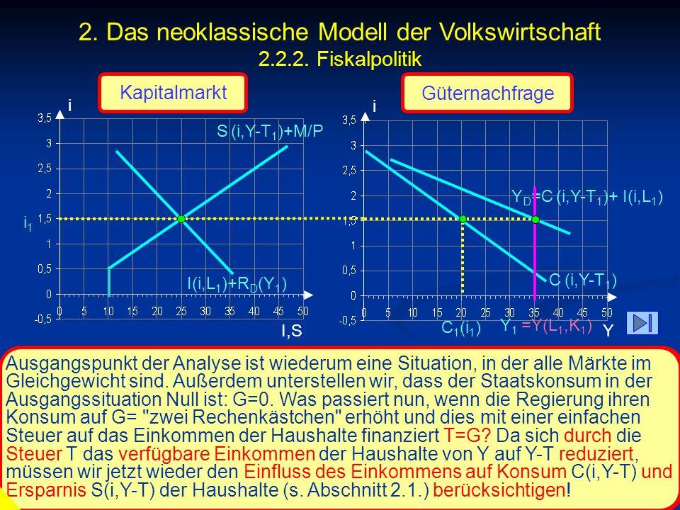 2. Das neoklassische Modell der Volkswirtschaft 2.2.2. Fiskalpolitik