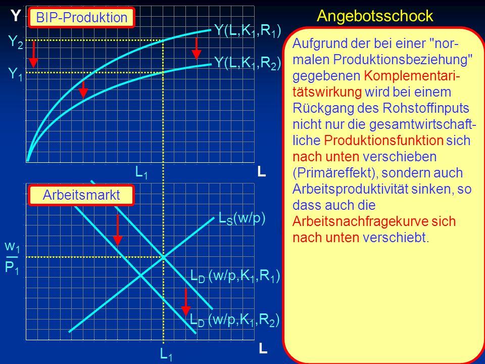 _ Y Angebotsschock Y(L,K1,R1) Y2 Y(L,K1,R2) Y1 L1 L LS(w/p) w1 P1