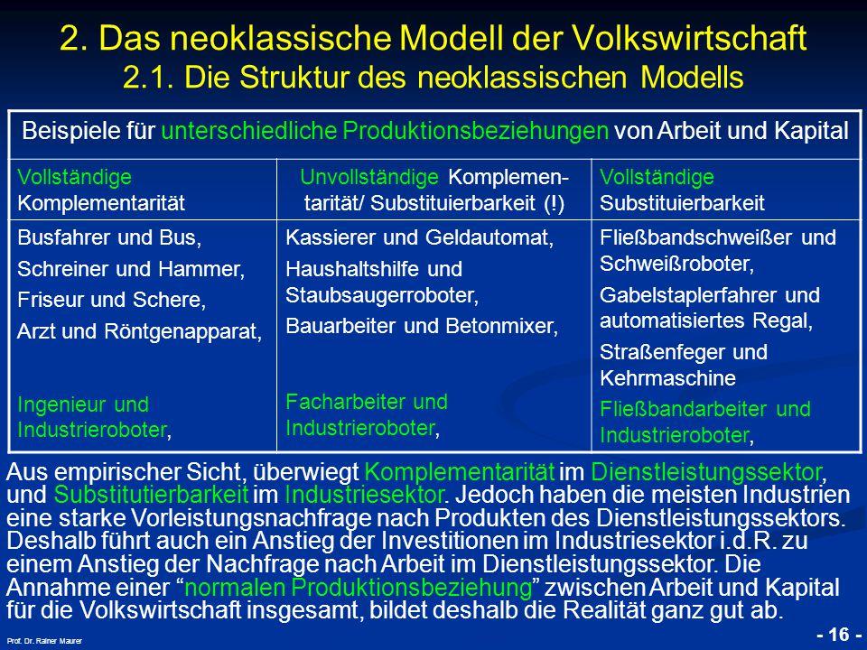 Unvollständige Komplemen-tarität/ Substituierbarkeit (!)