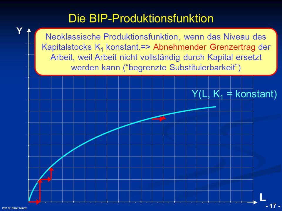 Die BIP-Produktionsfunktion
