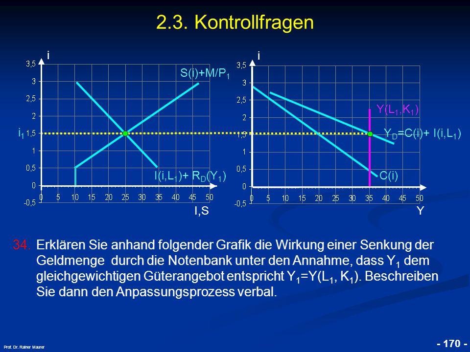 2.3. Kontrollfragen i. i. S(i)+M/P1. Y(L1,K1) i1. YD=C(i)+ I(i,L1) I(i,L1)+ RD(Y1) C(i) I,S.
