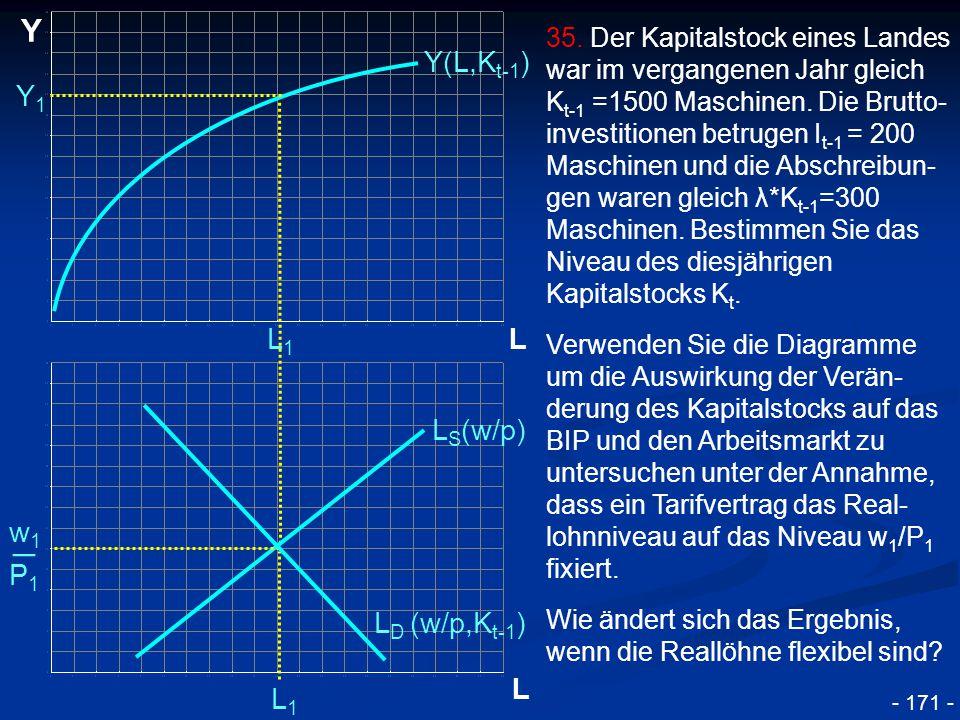_ Y Y(L,Kt-1) Y1 L1 L LS(w/p) w1 P1 LD (w/p,Kt-1) L L1