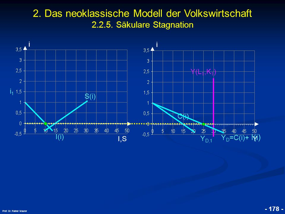 2. Das neoklassische Modell der Volkswirtschaft 2. 2. 5