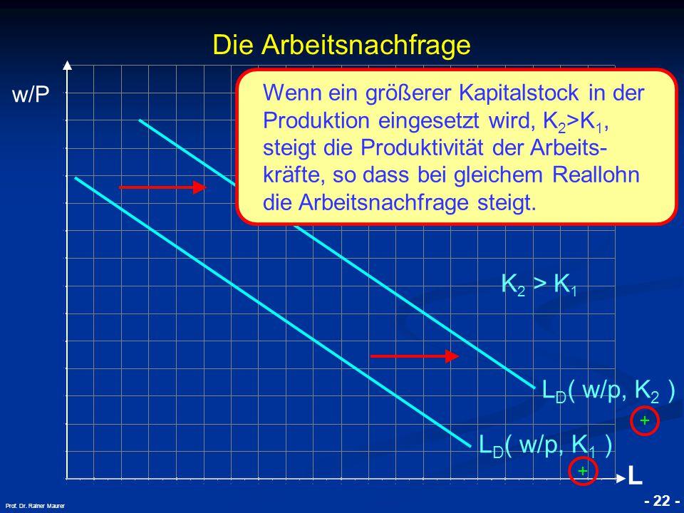 Die Arbeitsnachfrage L K2 > K1 LD( w/p, K2 ) LD( w/p, K1 )