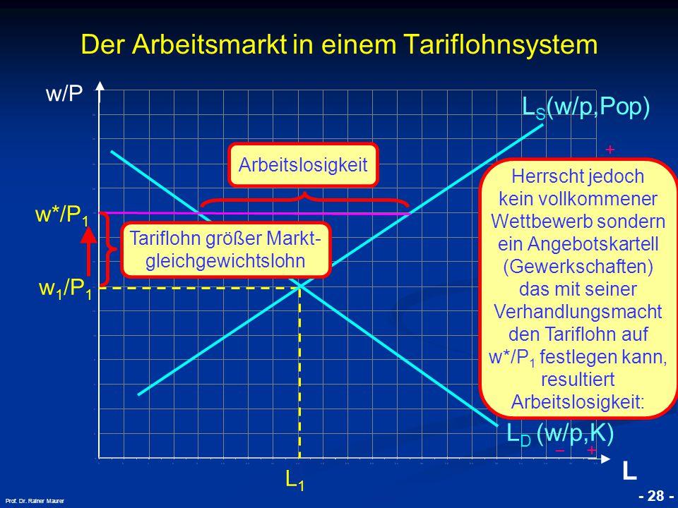 Der Arbeitsmarkt in einem Tariflohnsystem