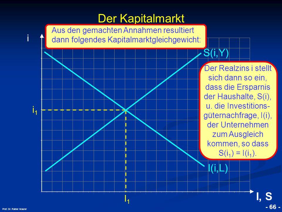 Der Kapitalmarkt I, S S(i,Y) I(i,L) i i1 I1