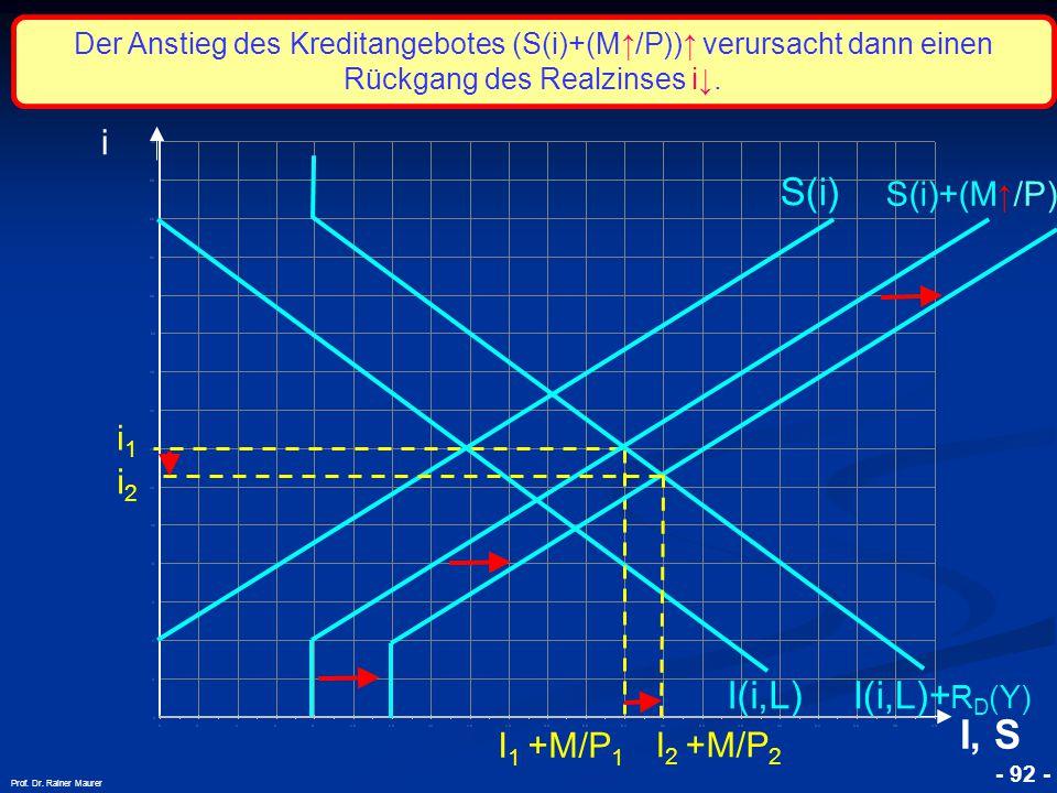 I, S S(i) I(i,L) I(i,L)+RD(Y) i i1 i2 I1 +M/P1 I2 +M/P2 S(i)+(M↑/P)