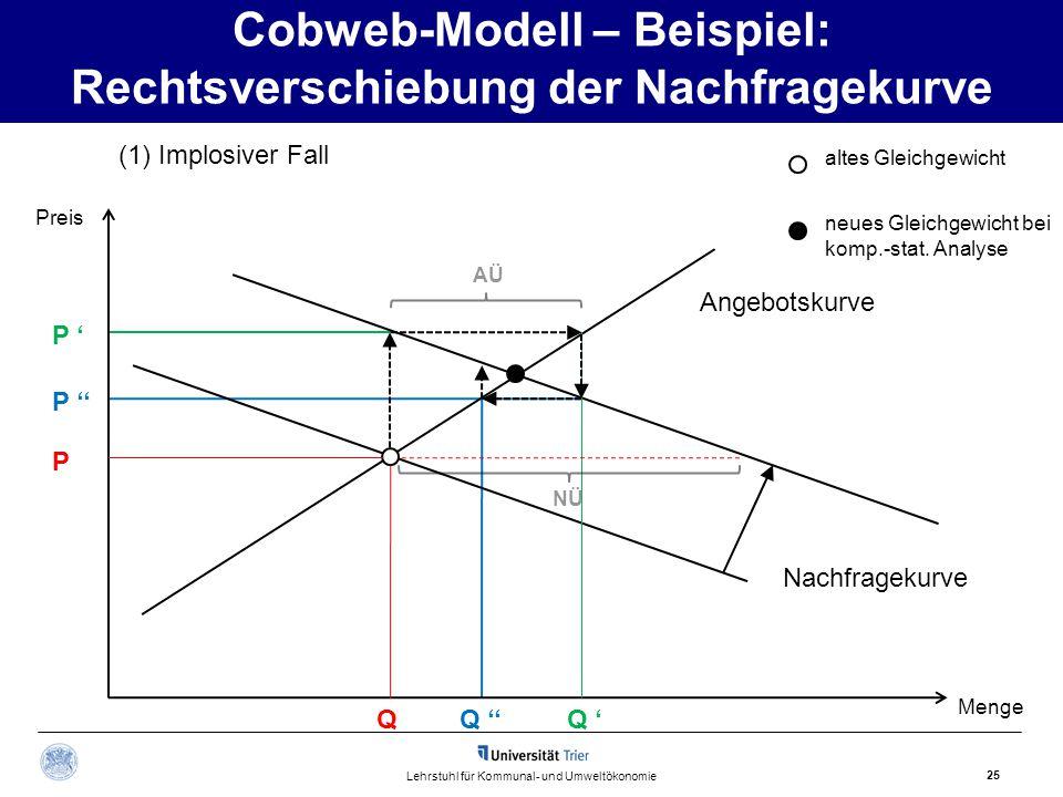 Cobweb-Modell – Beispiel: Rechtsverschiebung der Nachfragekurve