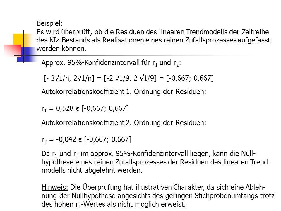 Beispiel: Es wird überprüft, ob die Residuen des linearen Trendmodells der Zeitreihe.