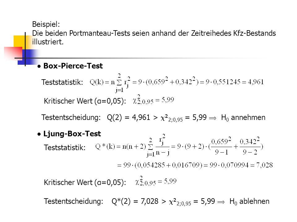 Beispiel: Die beiden Portmanteau-Tests seien anhand der Zeitreihedes Kfz-Bestands illustriert. ● Box-Pierce-Test.