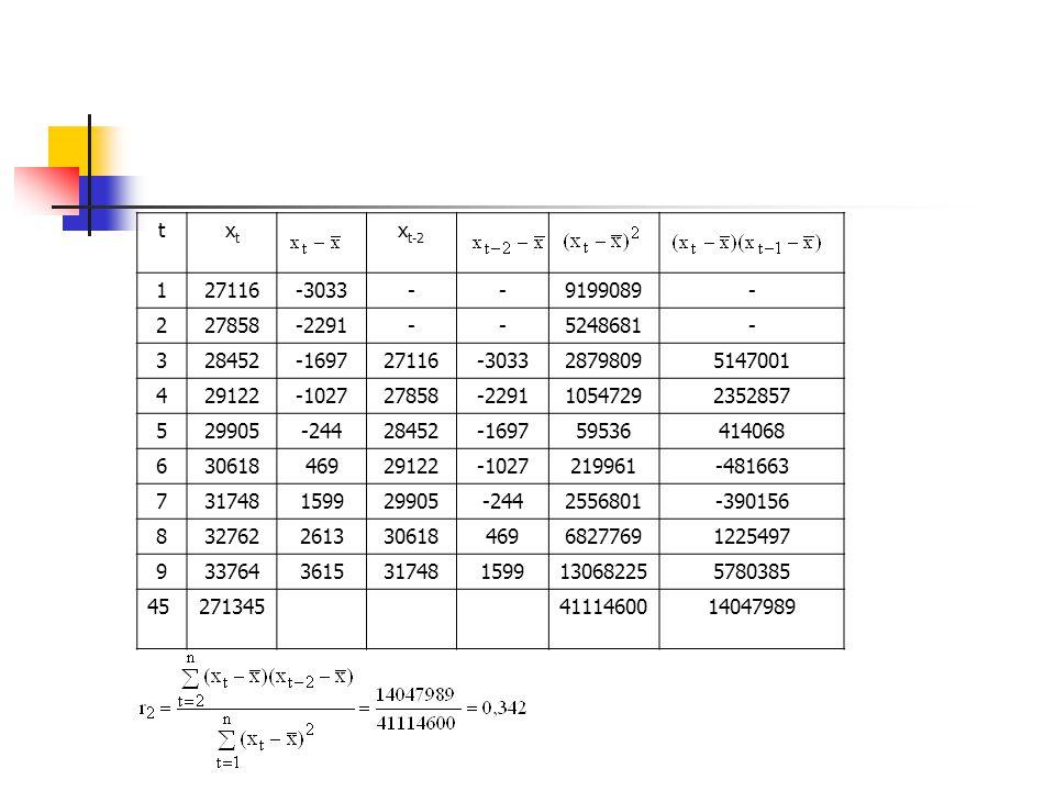 t xt. xt-2. 1. 27116. -3033. - 9199089. 2. 27858. -2291. 5248681. 3. 28452. -1697. 2879809.