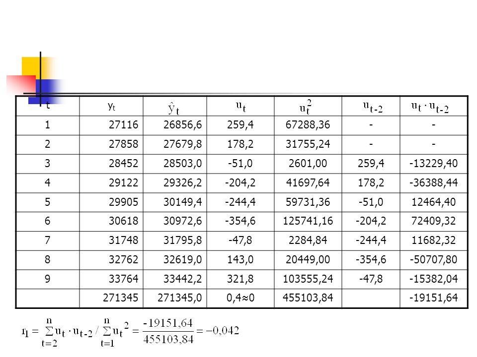 t yt. 1. 27116. 26856,6. 259,4. 67288,36. - 2. 27858. 27679,8. 178,2. 31755,24. 3. 28452.