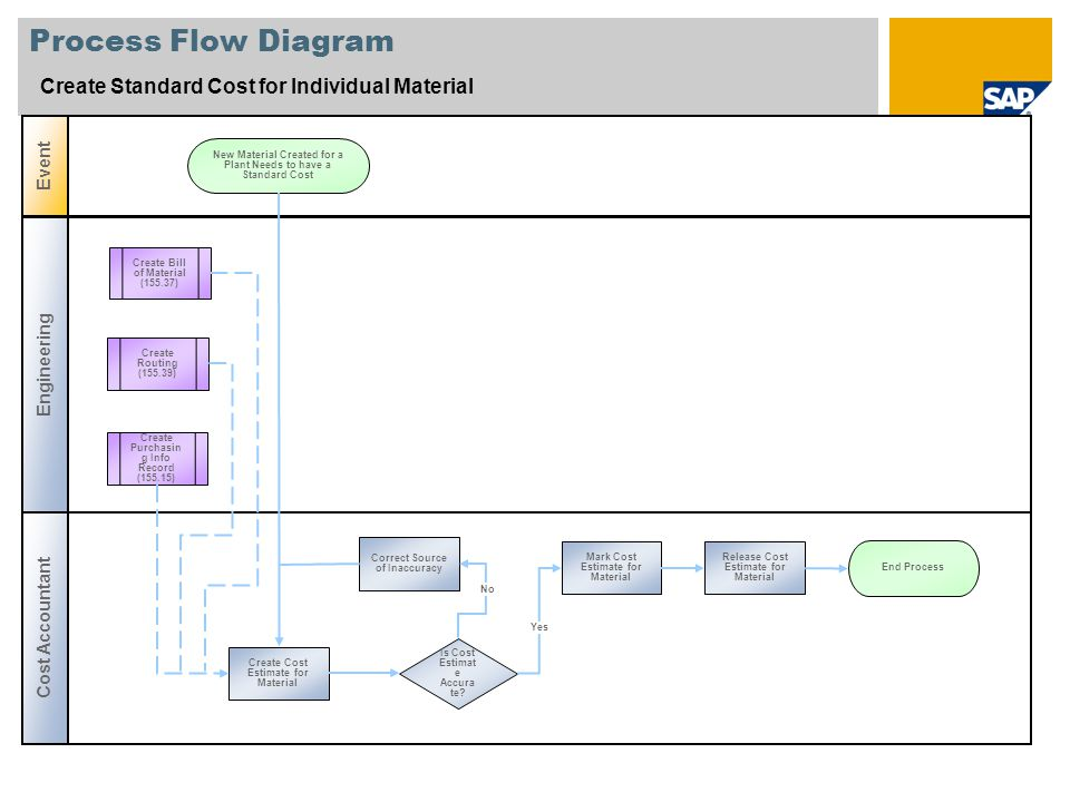 Process Flow Diagram Create Standard Cost for Individual Material