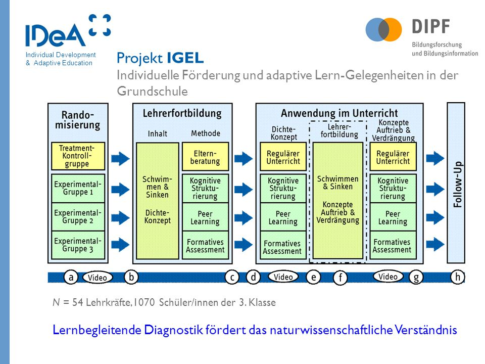Projekt IGEL Individuelle Förderung und adaptive Lern-Gelegenheiten in der Grundschule
