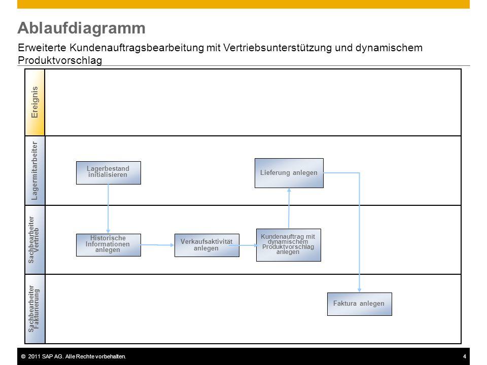 Ablaufdiagramm Erweiterte Kundenauftragsbearbeitung mit Vertriebsunterstützung und dynamischem Produktvorschlag.