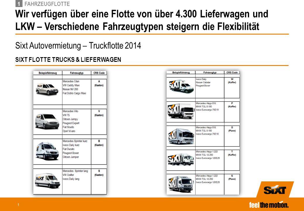 1 FAHRZEUGFLOTTE. Sixt bietet eine hochwertige Fahrzeugflotte – Premium-Fahrzeuge sowie CO2 Reduktion spielen bei Sixt eine wesentliche Rolle.