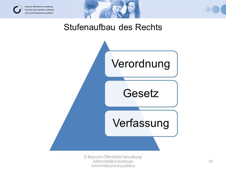 Stufenaufbau des Rechts