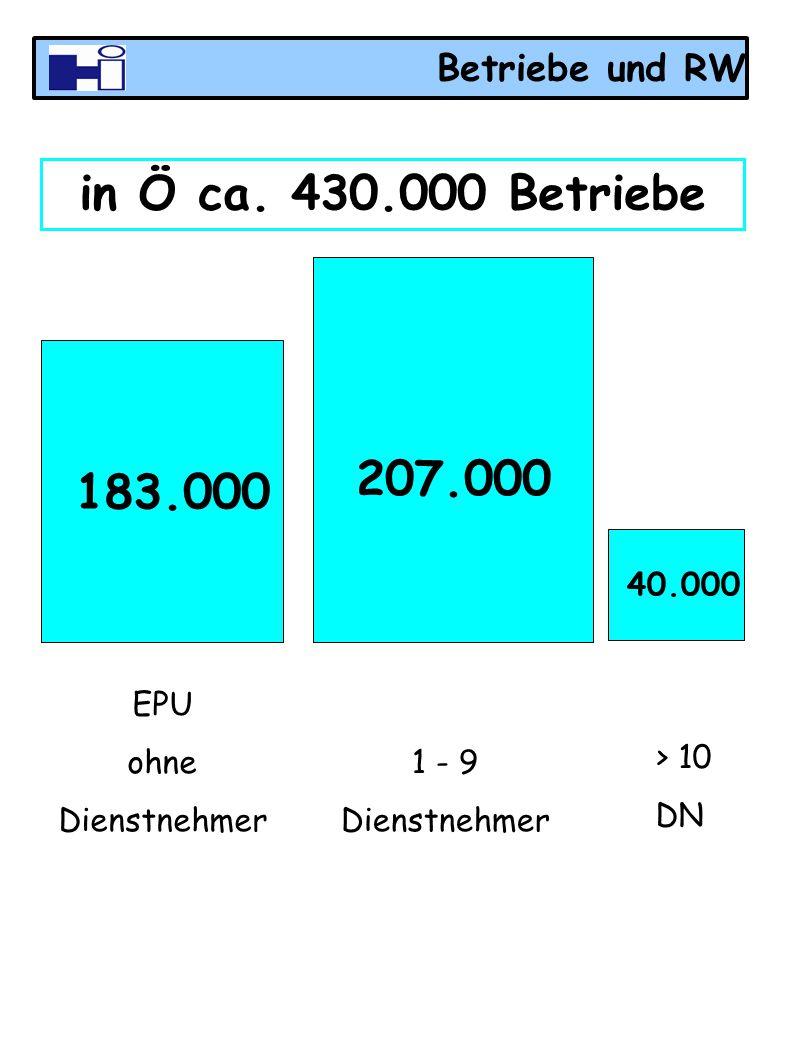 in Ö ca. 430.000 Betriebe 207.000 183.000 Betriebe und RW 40.000 EPU