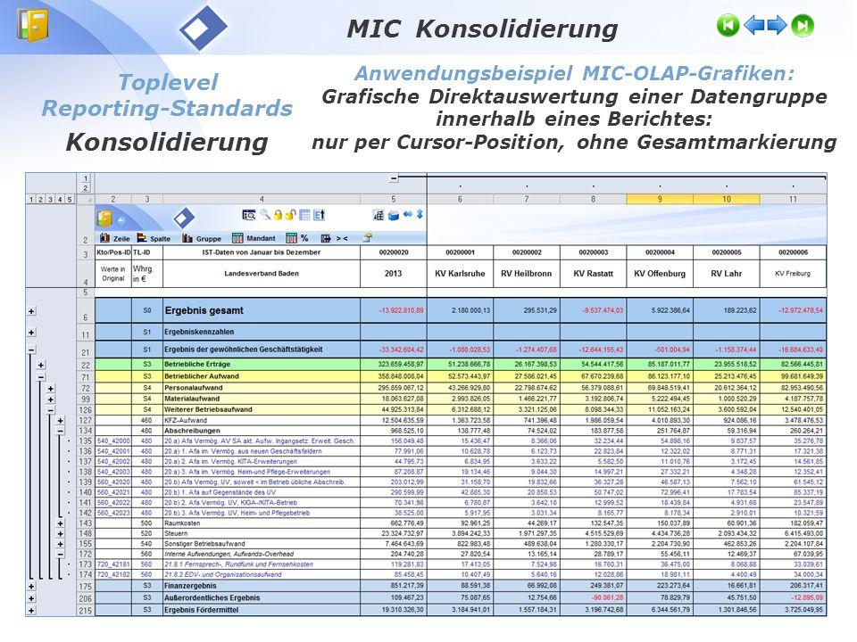 MIC Konsolidierung Konsolidierung