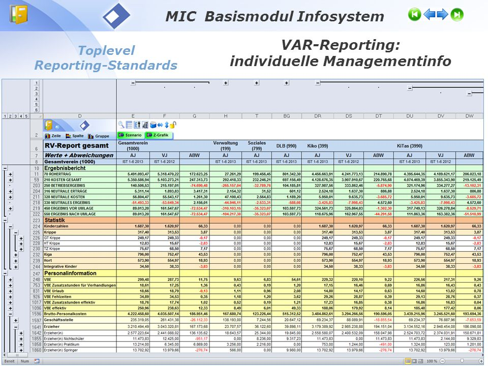 MIC Basismodul Infosystem individuelle Managementinfo