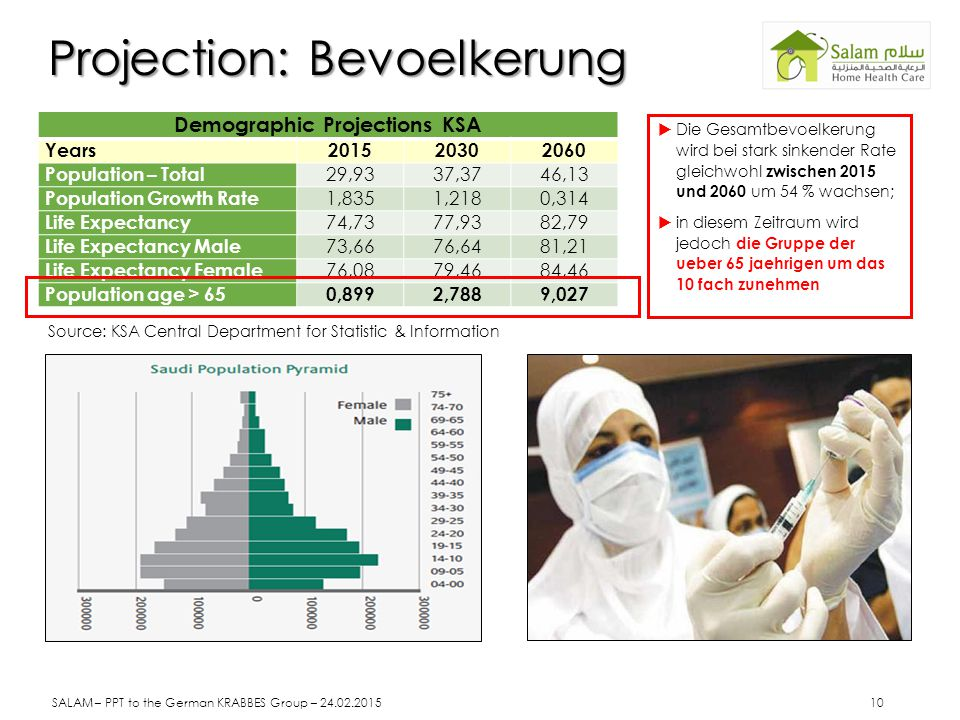 Projection: Bevoelkerung