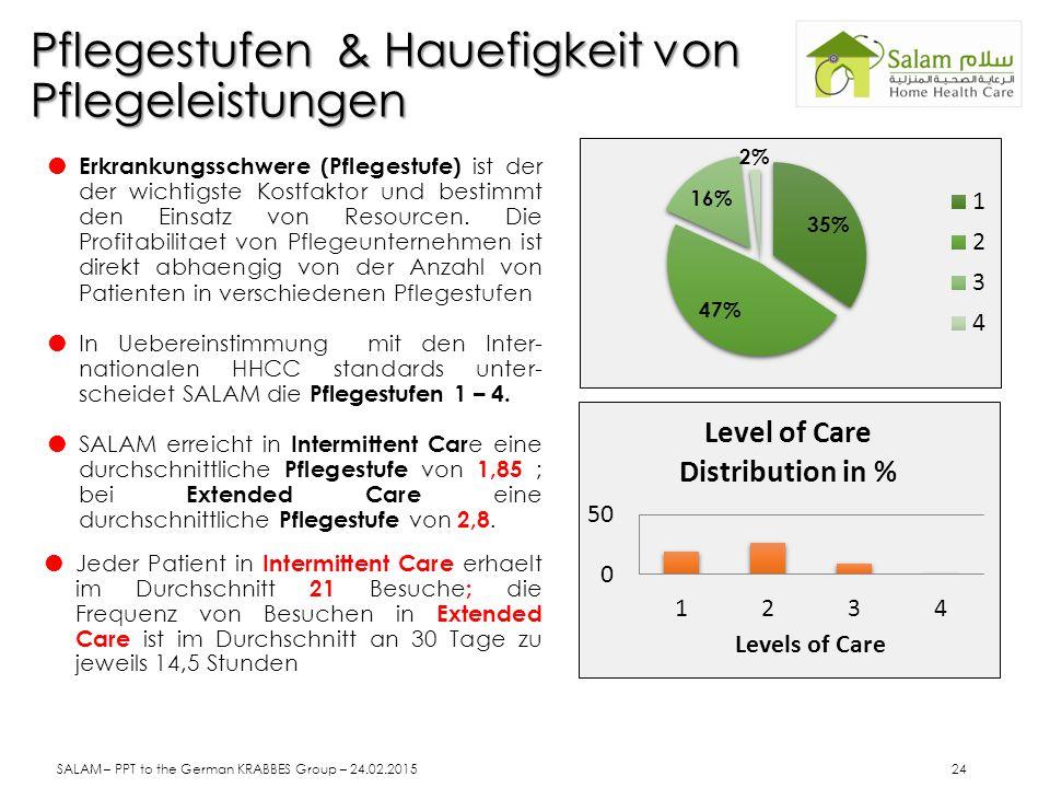 Pflegestufen & Hauefigkeit von Pflegeleistungen