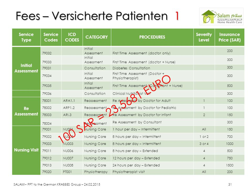 Fees – Versicherte Patienten 1