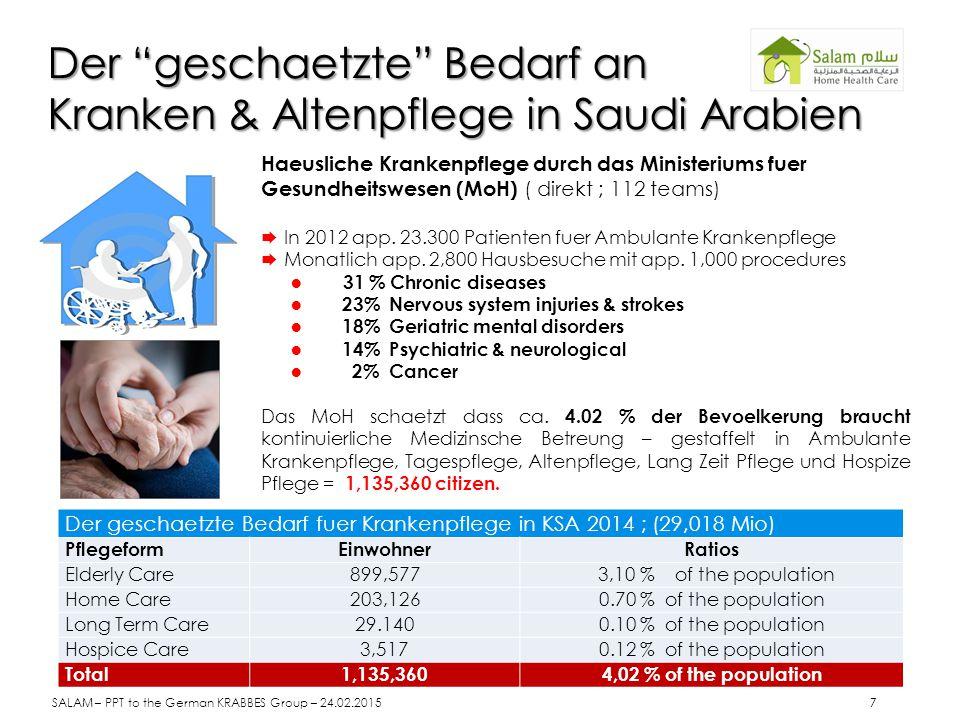 Der geschaetzte Bedarf an Kranken & Altenpflege in Saudi Arabien