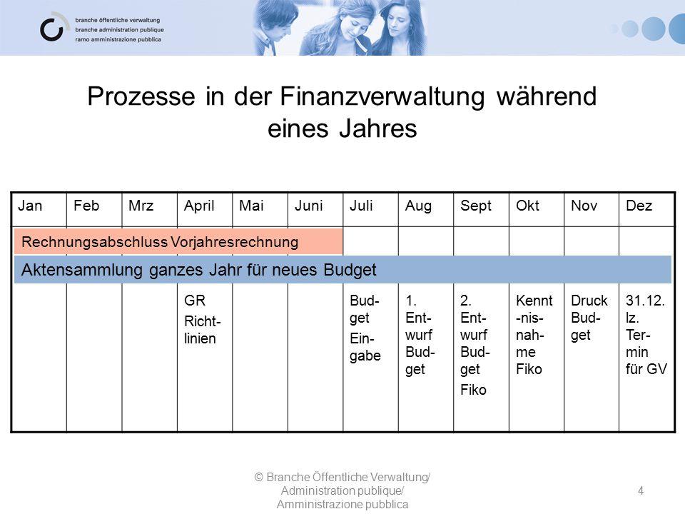 Prozesse in der Finanzverwaltung während eines Jahres