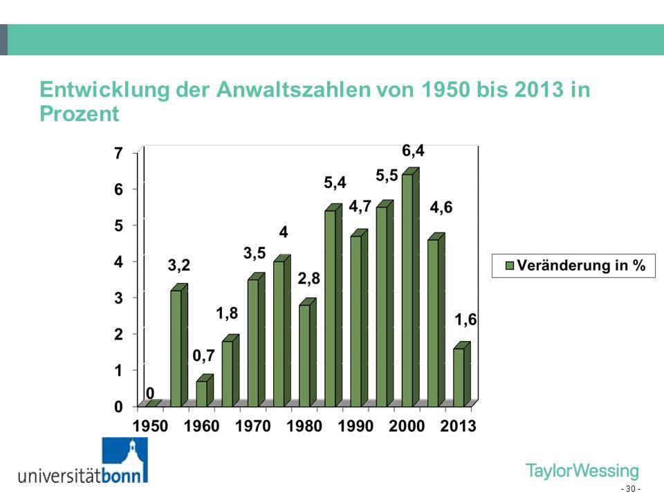 Entwicklung der Anwaltszahlen von 1950 bis 2013 in Prozent