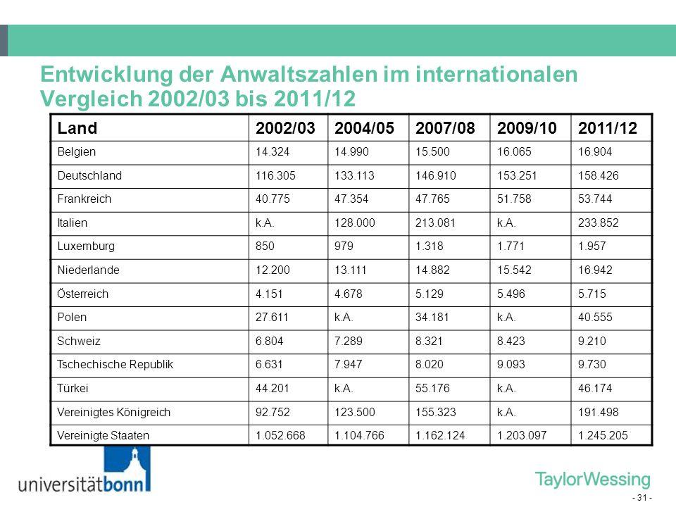 Entwicklung der Anwaltszahlen im internationalen Vergleich 2002/03 bis 2011/12