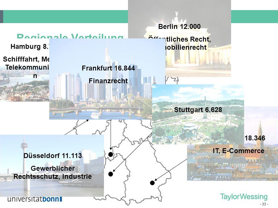 Regionale Verteilung Berlin 12.000 Öffentliches Recht, Immobilienrecht