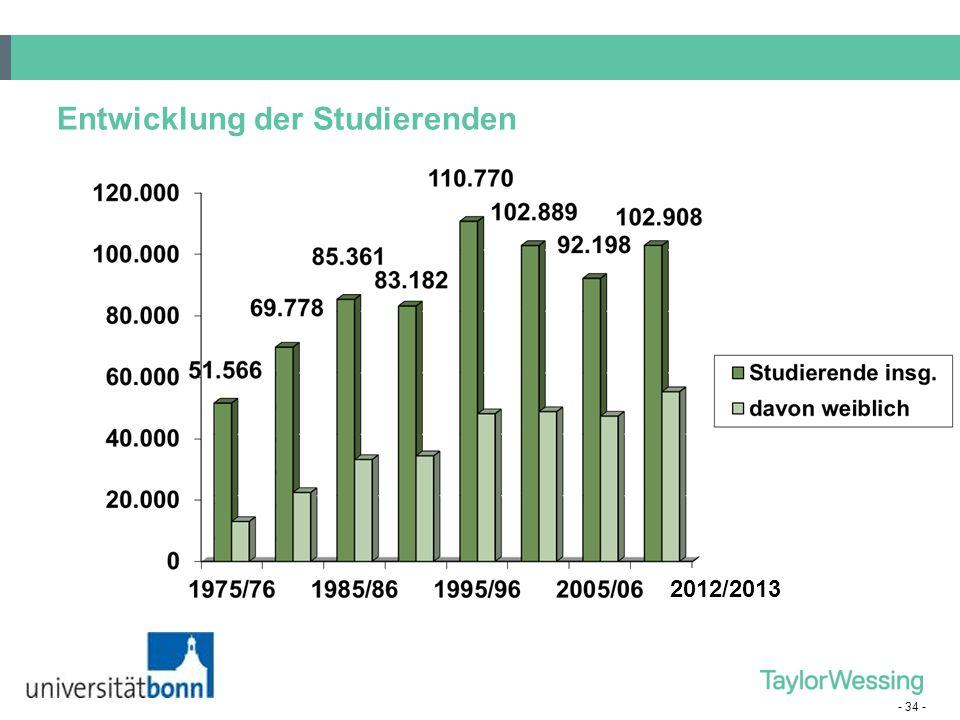 Entwicklung der Studierenden