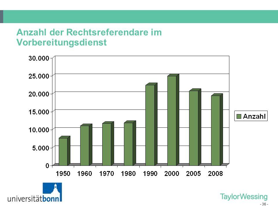 Anzahl der Rechtsreferendare im Vorbereitungsdienst