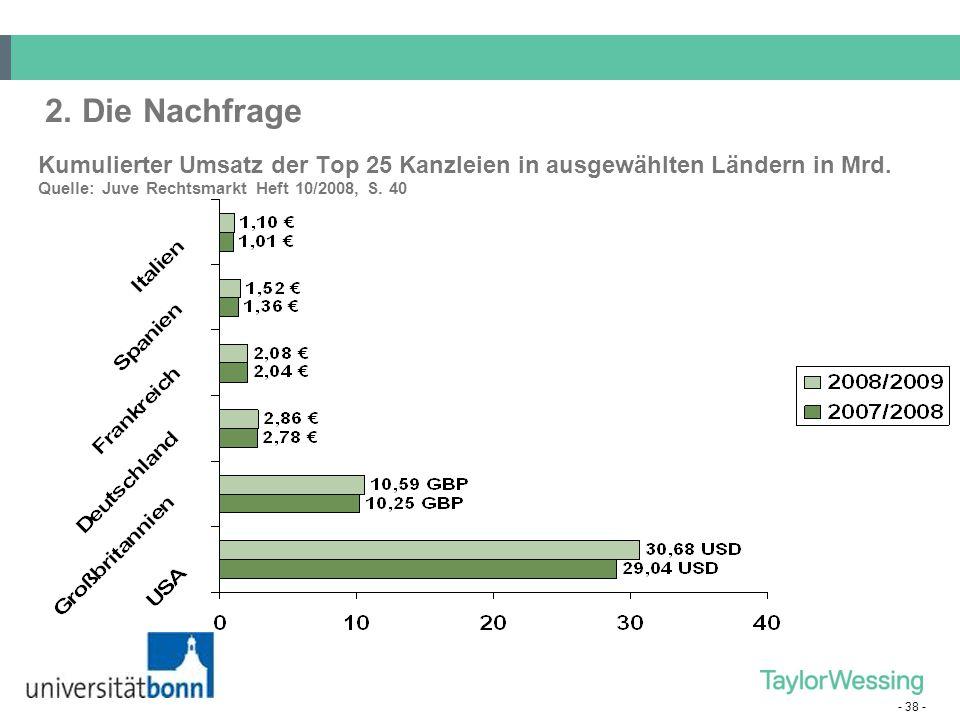 2. Die Nachfrage Kumulierter Umsatz der Top 25 Kanzleien in ausgewählten Ländern in Mrd.