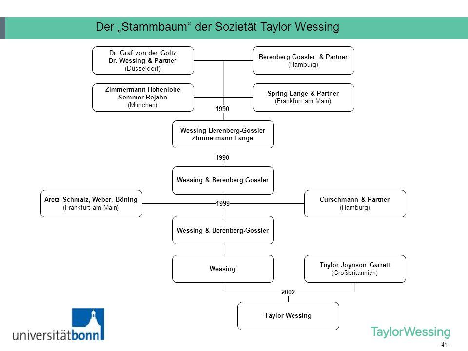 """Der """"Stammbaum der Sozietät Taylor Wessing"""