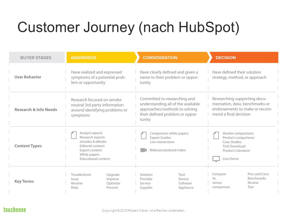 Customer Journey (nach HubSpot)