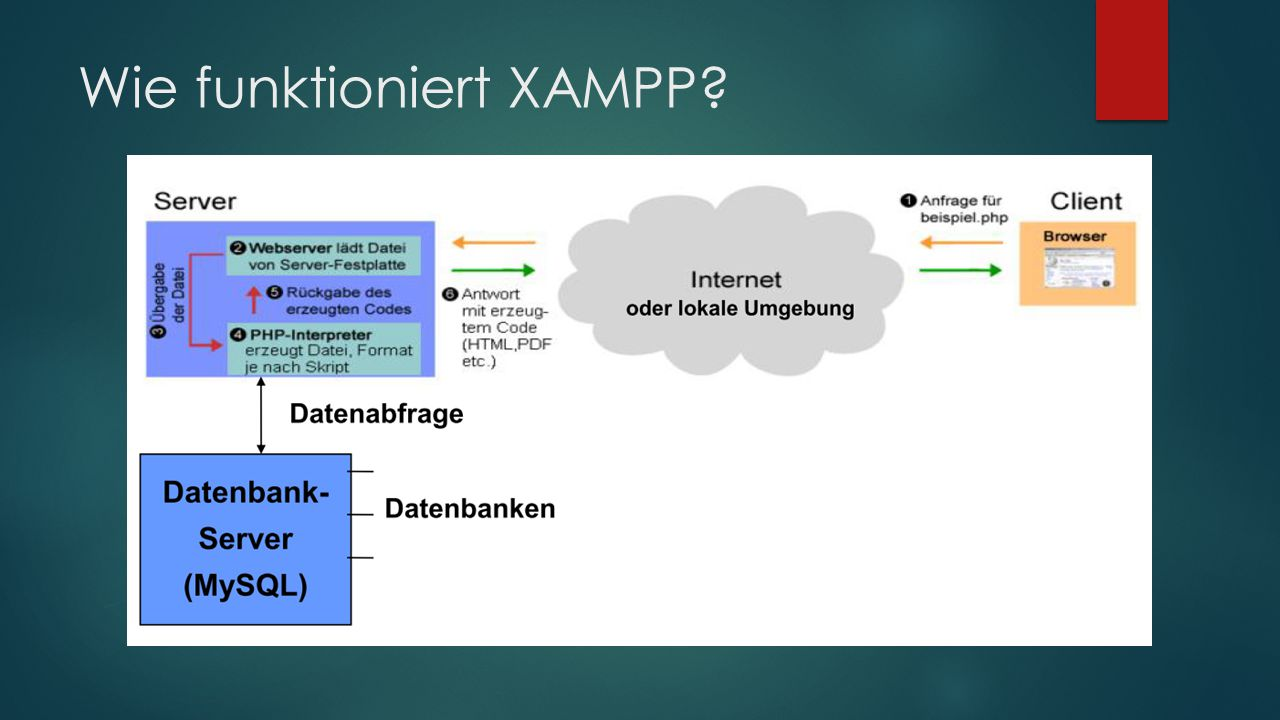 Wie funktioniert XAMPP