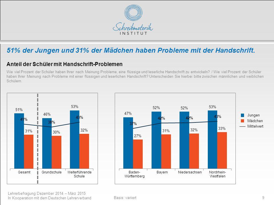 51% der Jungen und 31% der Mädchen haben Probleme mit der Handschrift.