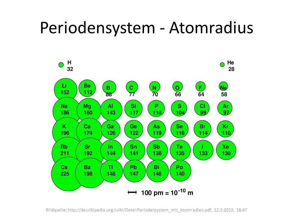 Periodensystem - Atomradius