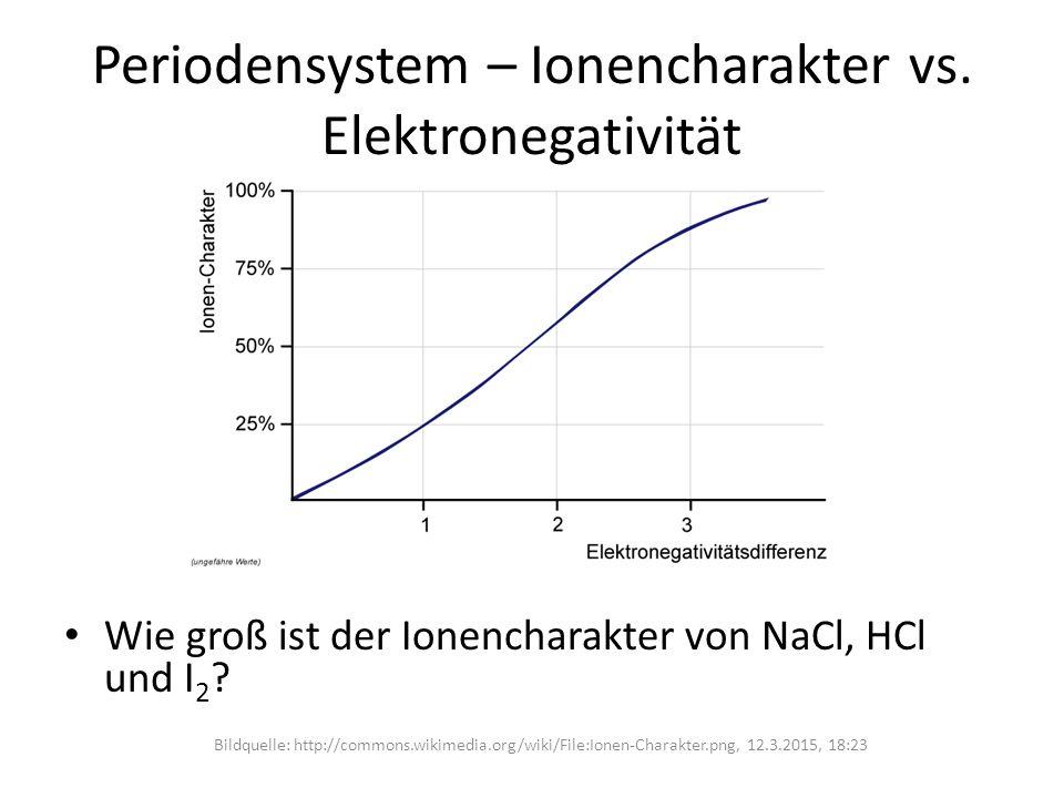 Periodensystem – Ionencharakter vs. Elektronegativität