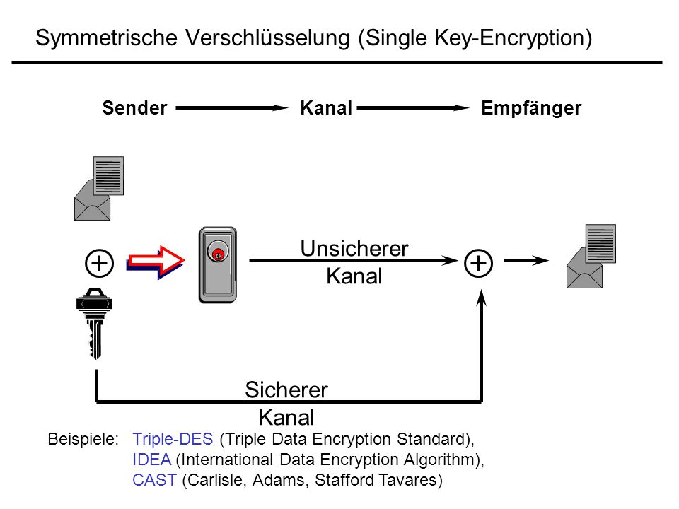 Symmetrische Verschlüsselung (Single Key-Encryption)