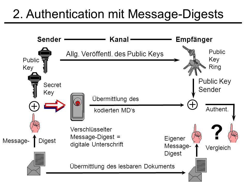 2. Authentication mit Message-Digests