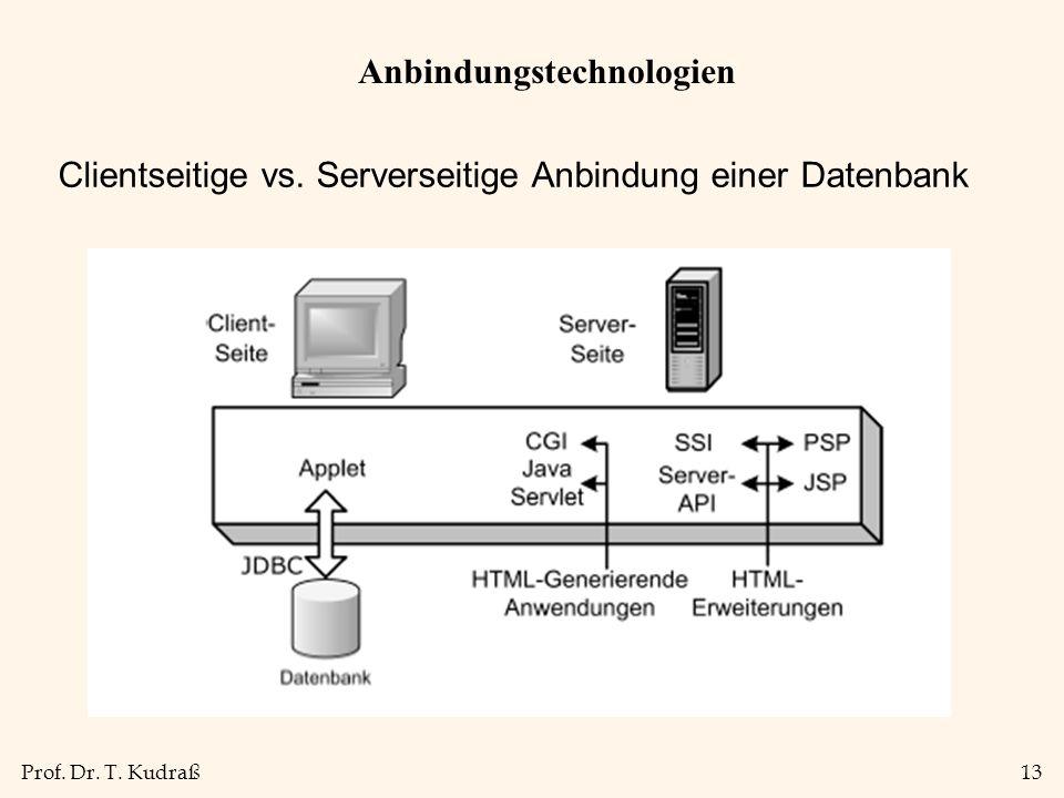 Anbindungstechnologien